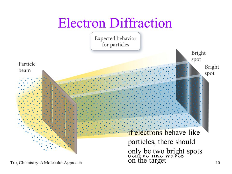Electron Diffraction if electrons behave like particles, there should only be two bright spots on the target.