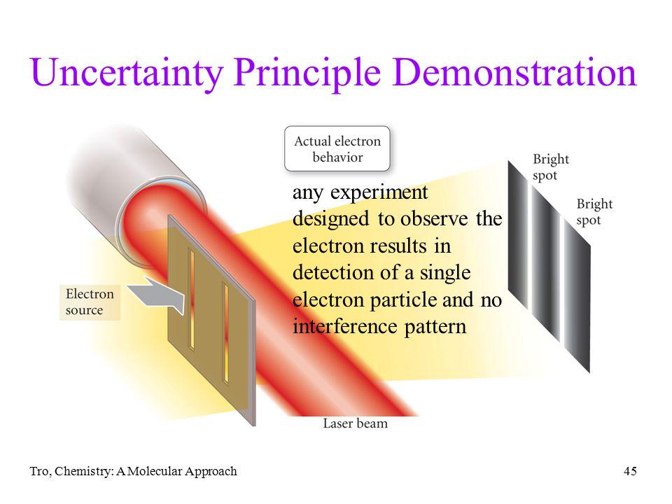 Uncertainty Principle Demonstration