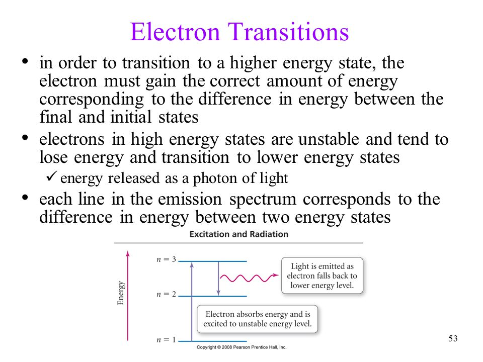 Electron Transitions