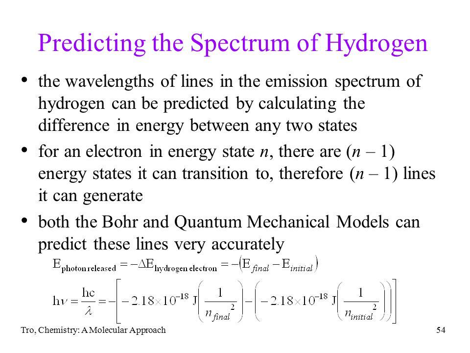 Predicting the Spectrum of Hydrogen