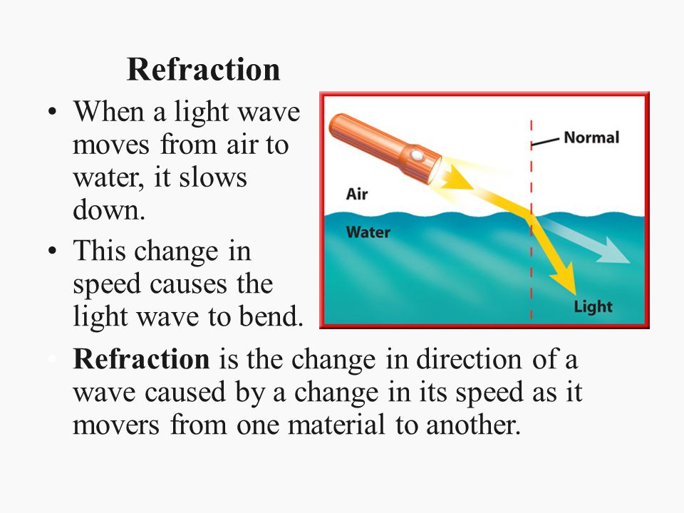 Refraction When a light wave moves from air to water, it slows down.