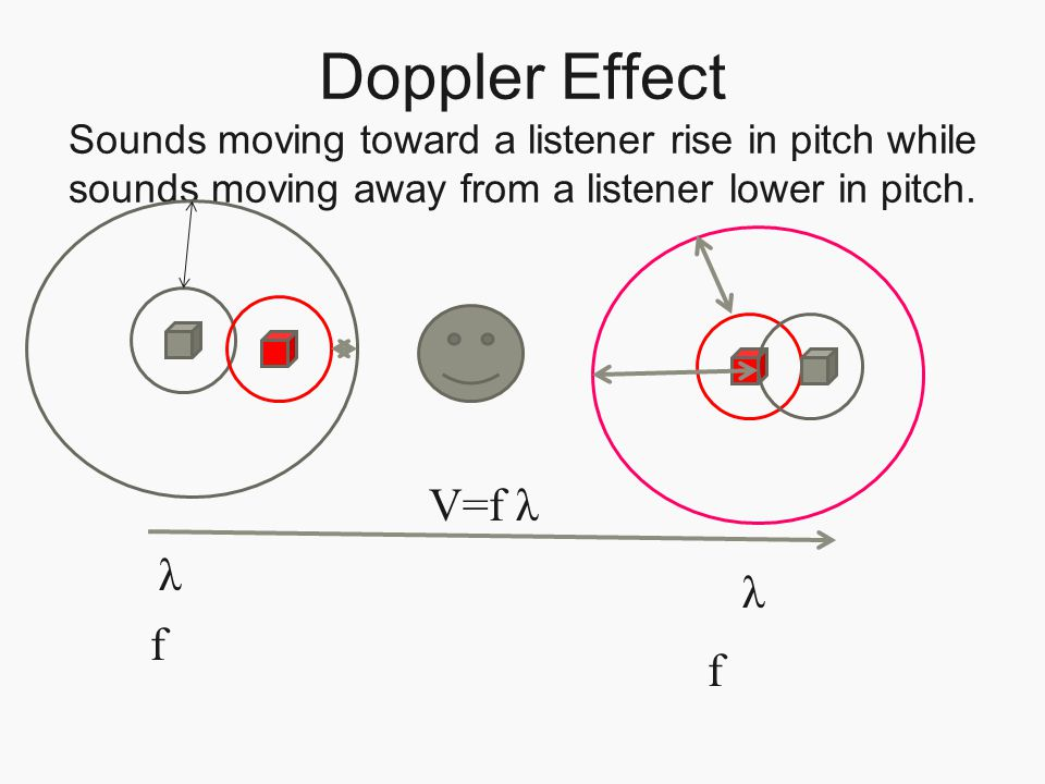 Doppler Effect Sounds moving toward a listener rise in pitch while sounds moving away from a listener lower in pitch.