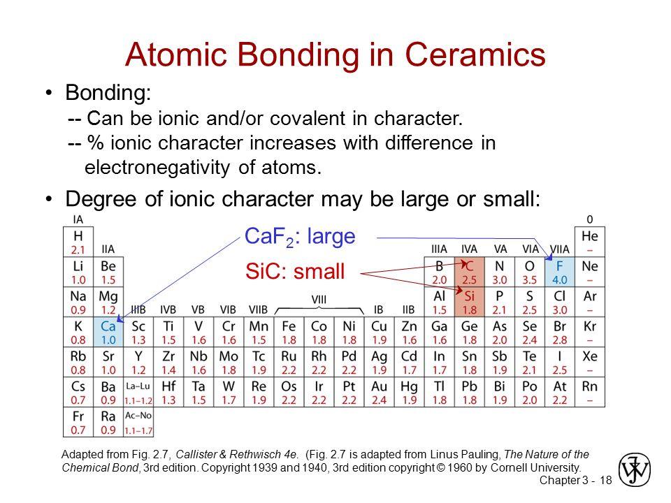 Atomic Bonding in Ceramics