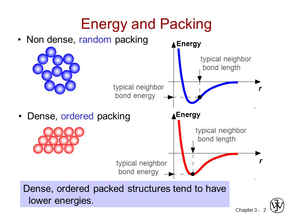 Energy and Packing • Non dense, random packing