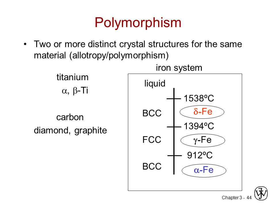 Polymorphism Two or more distinct crystal structures for the same material (allotropy/polymorphism) titanium.