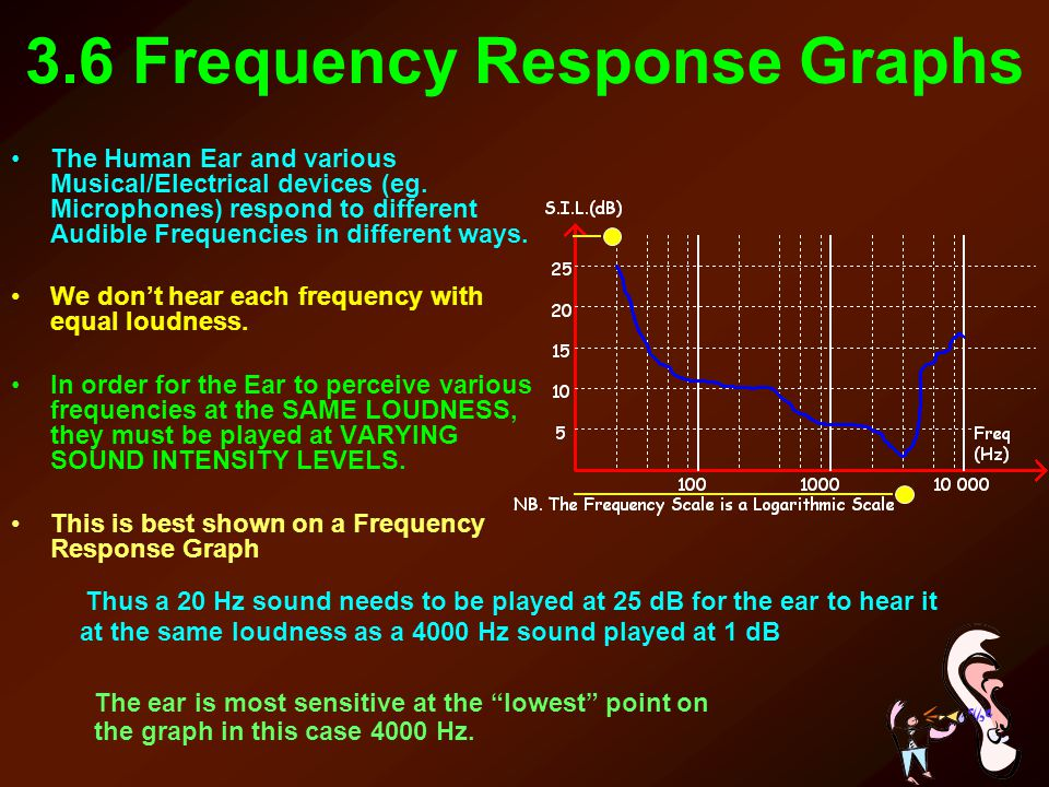 3.6 Frequency Response Graphs