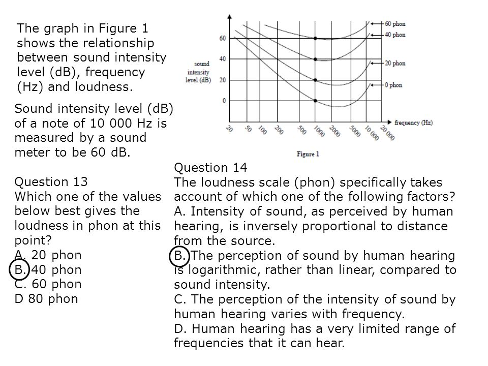 The graph in Figure 1 shows the relationship between sound intensity level (dB), frequency (Hz) and loudness.