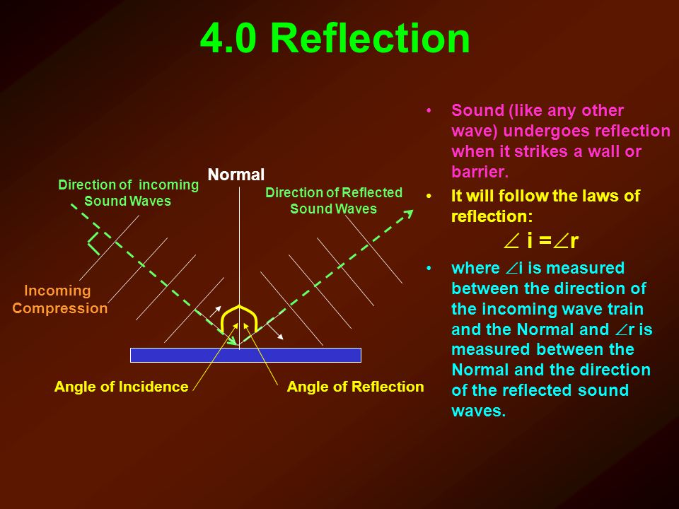 Direction of Reflected