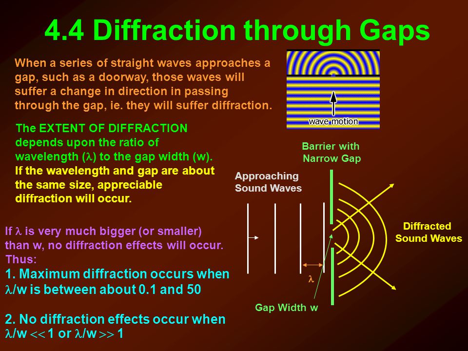 4.4 Diffraction through Gaps