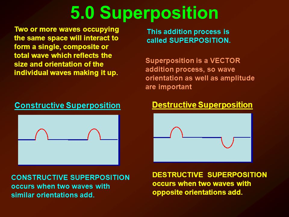 Constructive Superposition Destructive Superposition