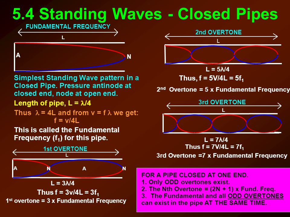 5.4 Standing Waves - Closed Pipes