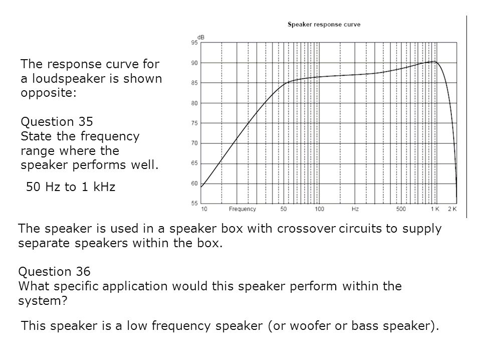 The response curve for a loudspeaker is shown opposite: