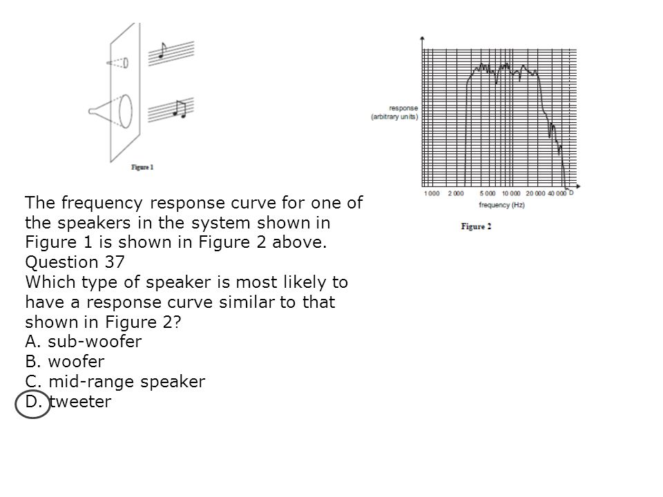 The frequency response curve for one of the speakers in the system shown in Figure 1 is shown in Figure 2 above.