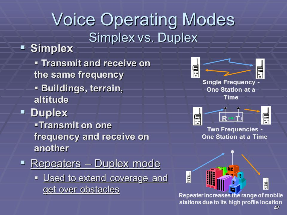 Voice Operating Modes Simplex vs. Duplex