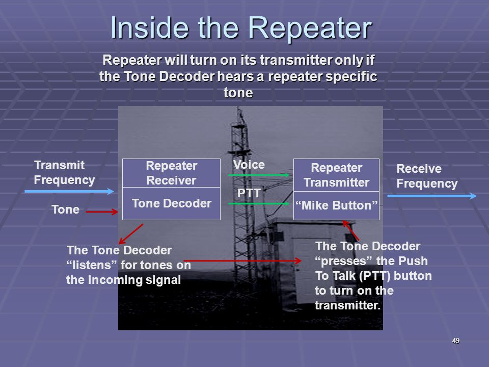 Inside the Repeater Repeater will turn on its transmitter only if the Tone Decoder hears a repeater specific tone.