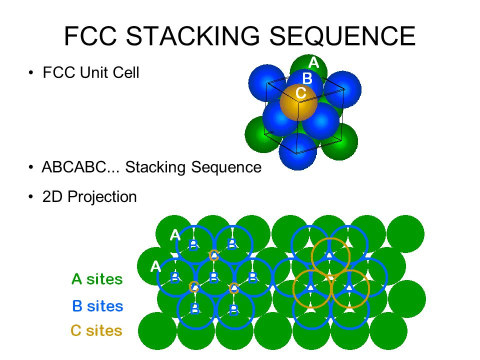 FCC STACKING SEQUENCE • FCC Unit Cell • ABCABC... Stacking Sequence