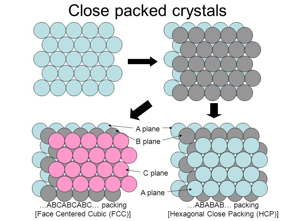 Close packed crystals A plane B plane C plane A plane
