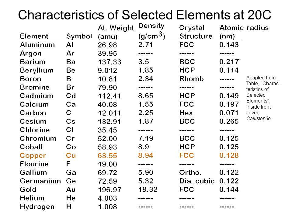 Characteristics of Selected Elements at 20C