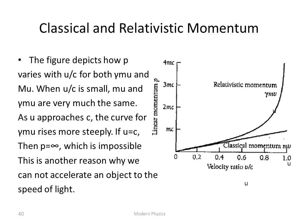 Classical and Relativistic Momentum