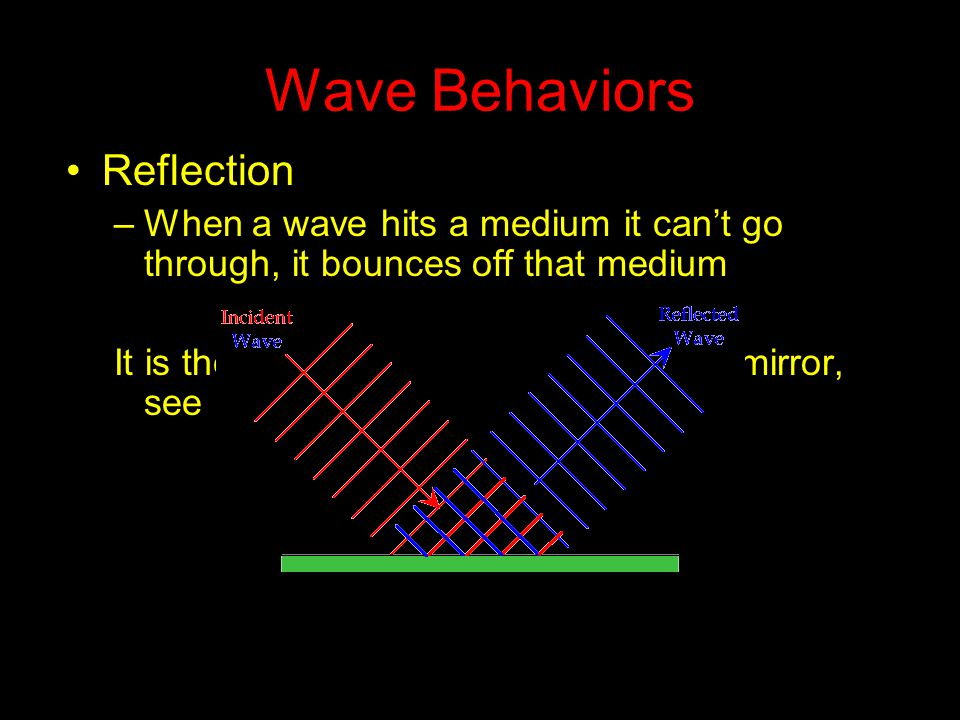 Wave Behaviors Reflection