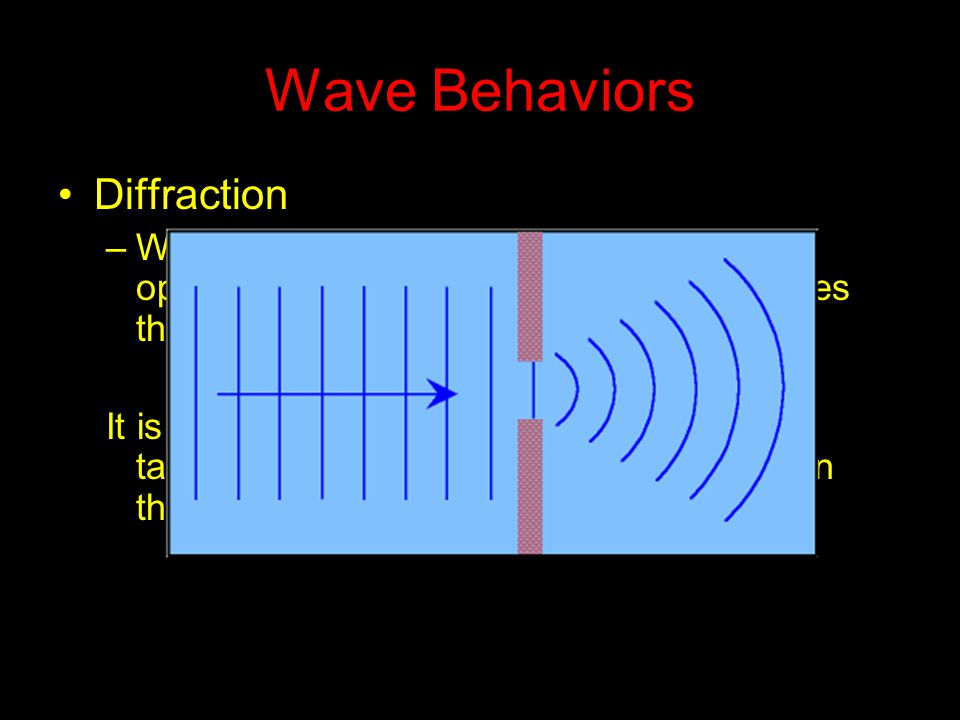 Wave Behaviors Diffraction