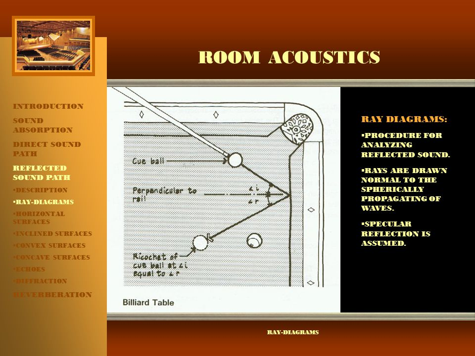 ROOM ACOUSTICS RAY DIAGRAMS: INTRODUCTION SOUND ABSORPTION