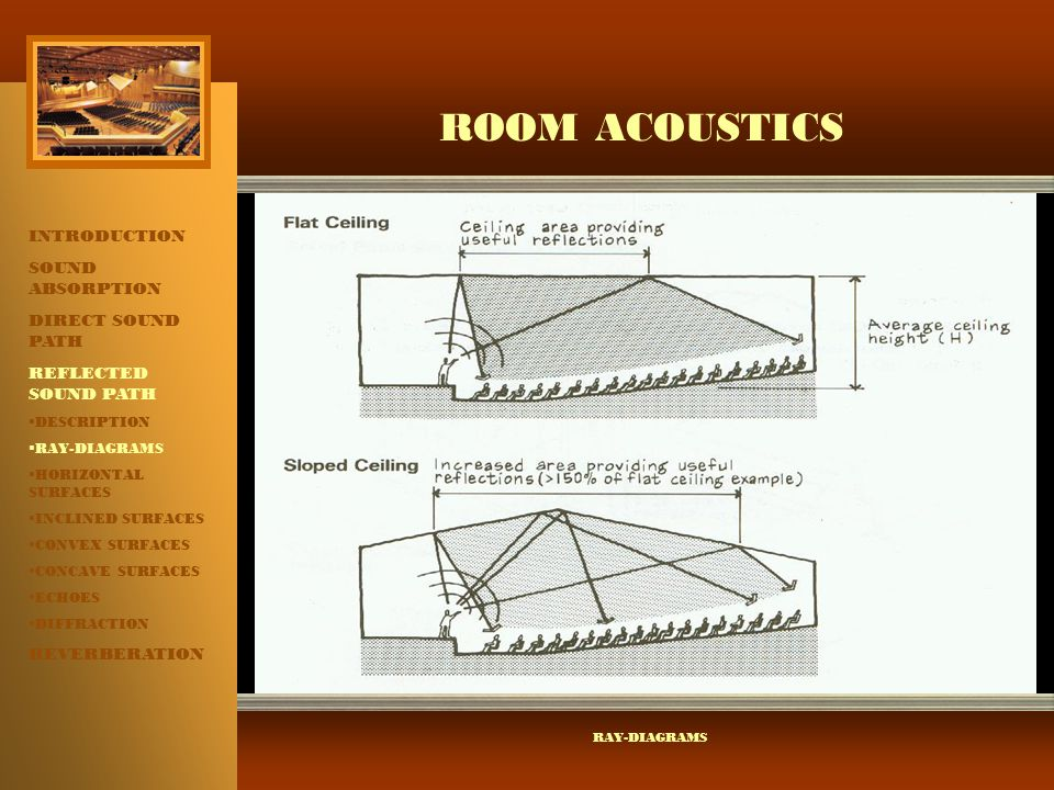 ROOM ACOUSTICS INTRODUCTION SOUND ABSORPTION DIRECT SOUND PATH