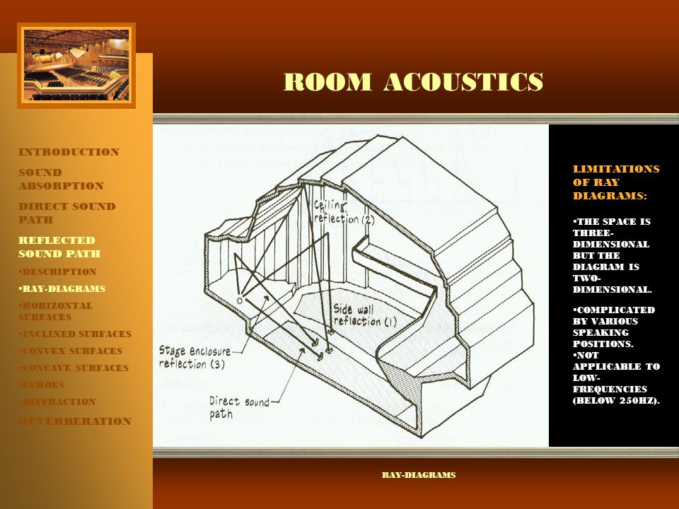 ROOM ACOUSTICS INTRODUCTION SOUND ABSORPTION