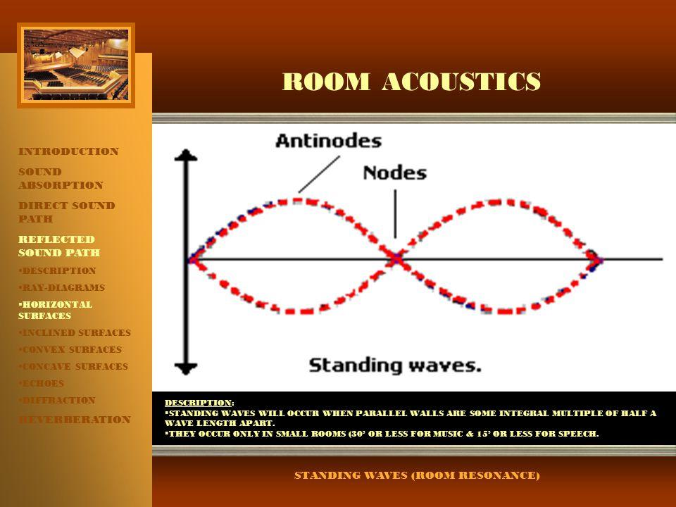 STANDING WAVES (ROOM RESONANCE)