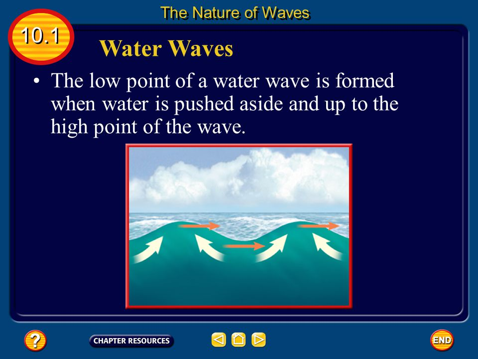 The Nature of Waves 10.1. Water Waves.