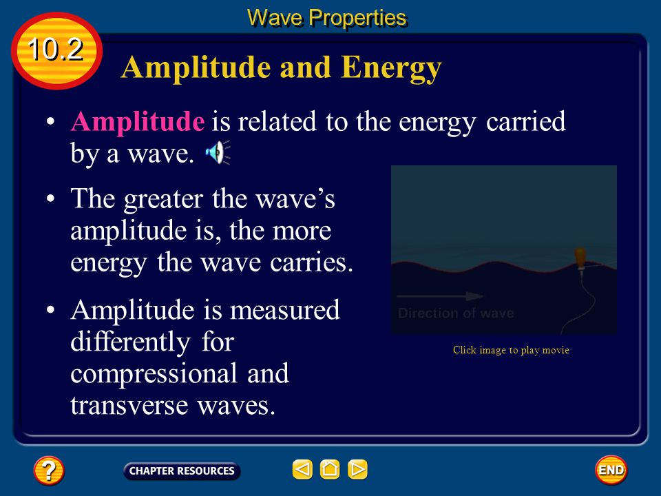 Wave Properties 10.2. Amplitude and Energy. Amplitude is related to the energy carried by a wave.