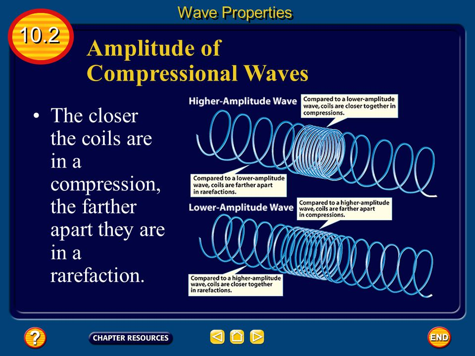 Amplitude of Compressional Waves