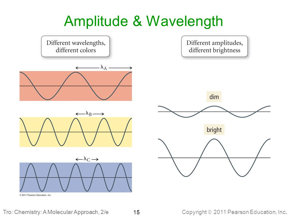 chemistry wavelength Hi, it's crunch time in my chem class, and i have some questions about wavelength & frequency everytime i work on these problems, i.
