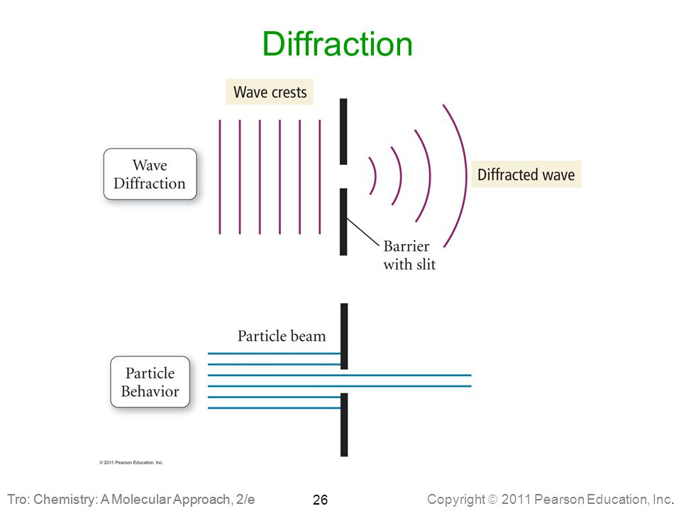Diffraction Tro: Chemistry: A Molecular Approach, 2/e