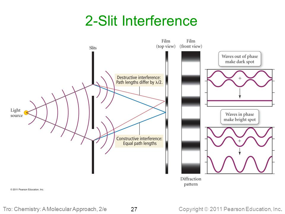 2-Slit Interference Tro: Chemistry: A Molecular Approach, 2/e