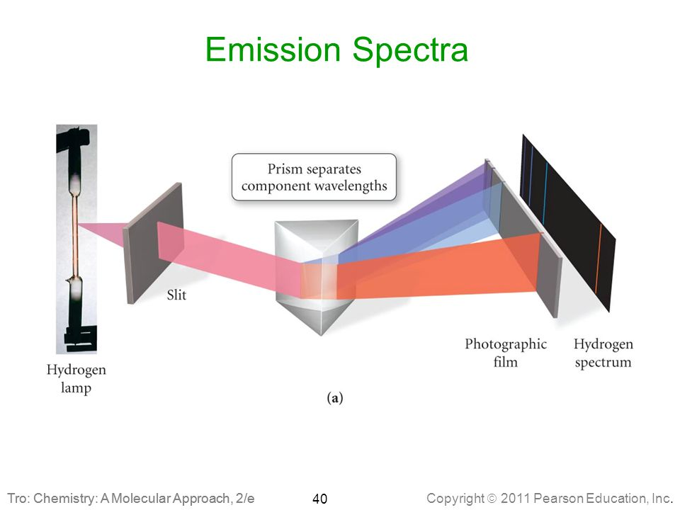Emission Spectra Tro: Chemistry: A Molecular Approach, 2/e