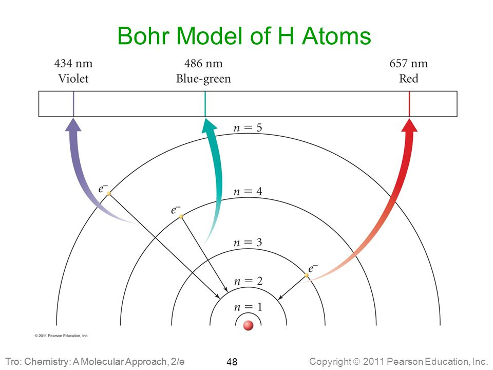 Bohr Model of H Atoms Tro: Chemistry: A Molecular Approach, 2/e