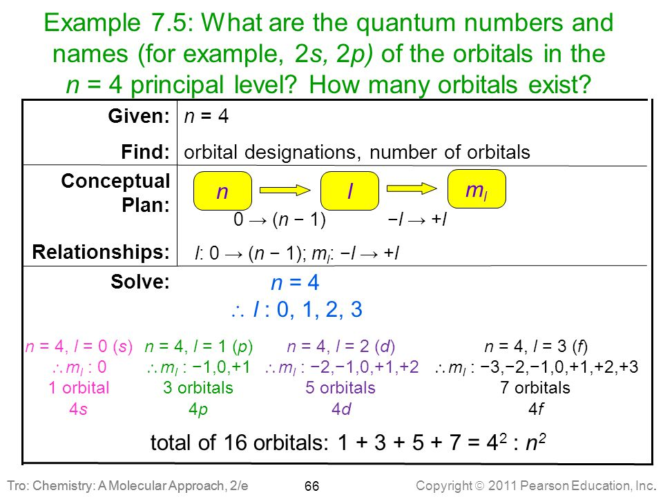 Example 7.5: What are the quantum numbers and names (for example, 2s, 2p) of the orbitals in the n = 4 principal level How many orbitals exist