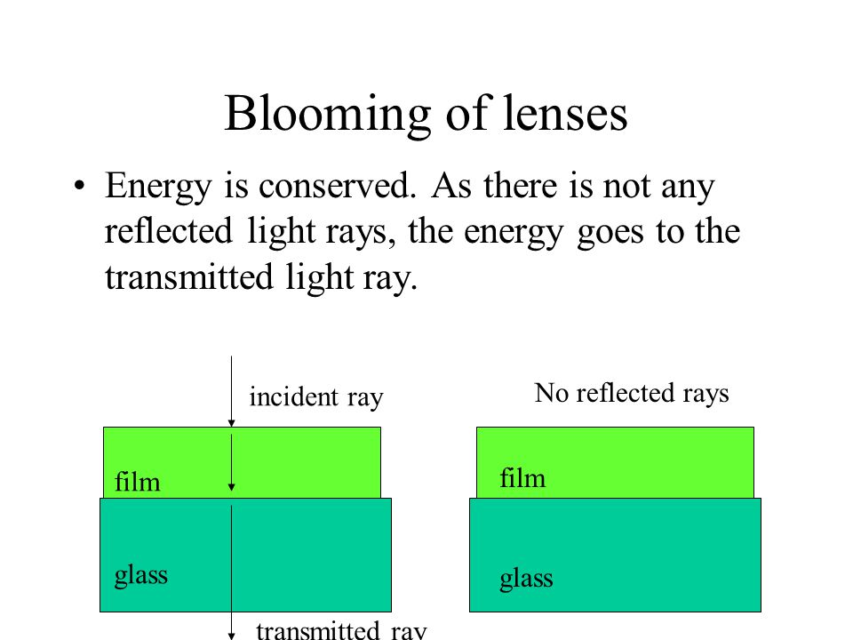 Blooming of lenses Energy is conserved. As there is not any reflected light rays, the energy goes to the transmitted light ray.