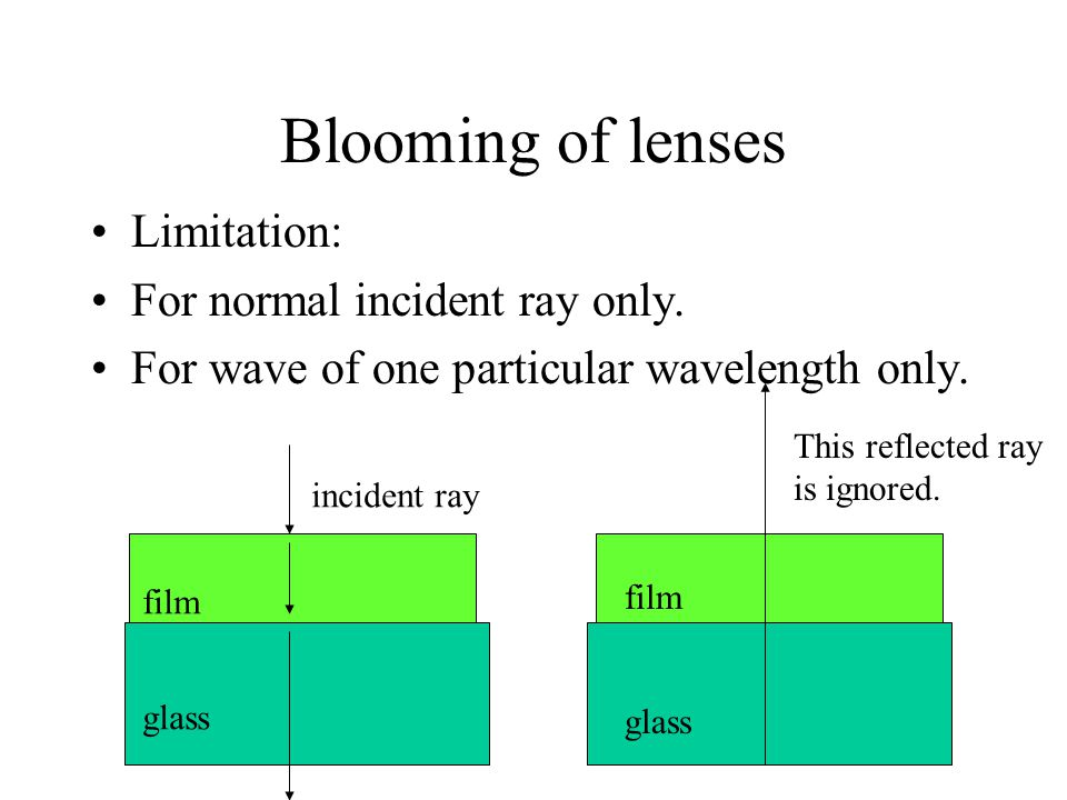 Blooming of lenses Limitation: For normal incident ray only.
