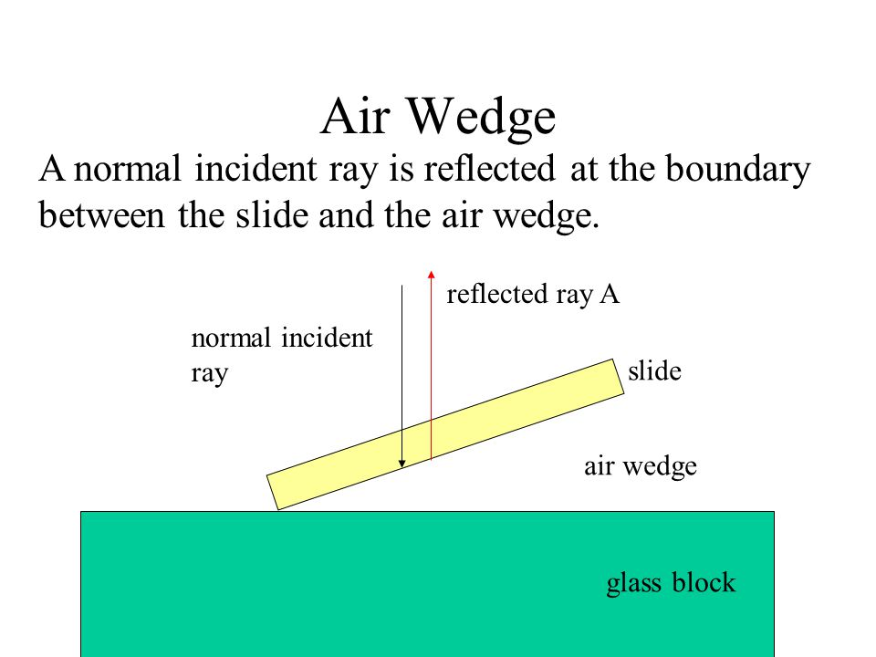 Air Wedge A normal incident ray is reflected at the boundary