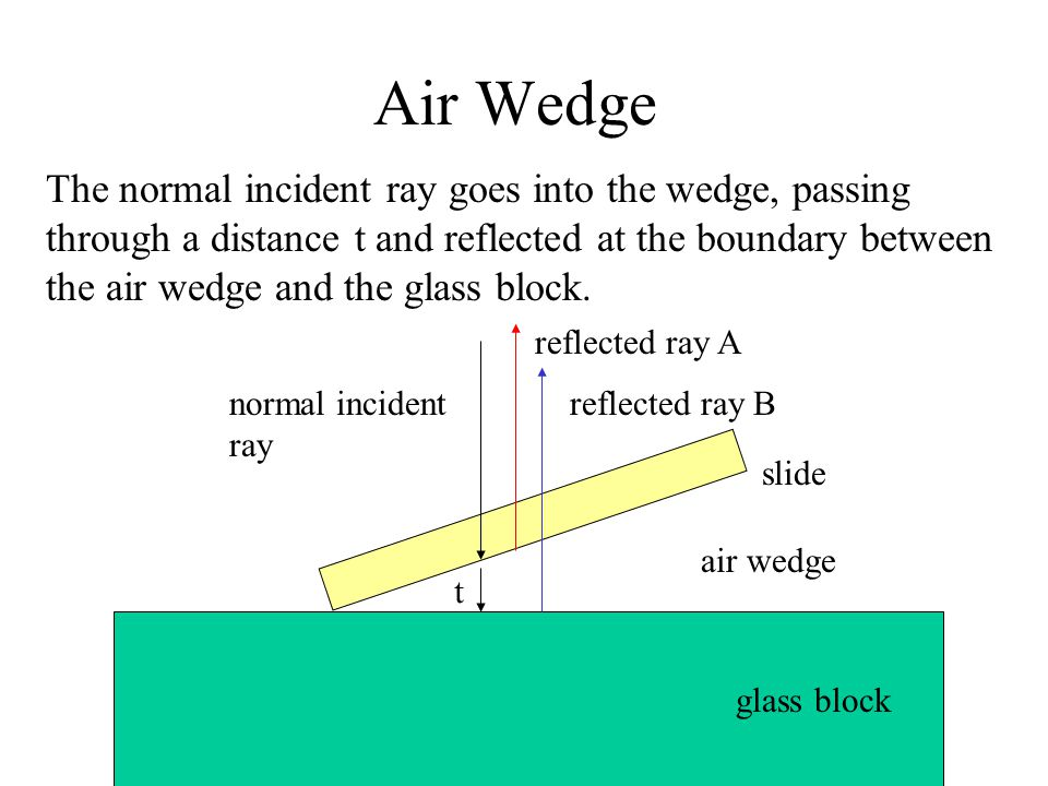 Air Wedge The normal incident ray goes into the wedge, passing