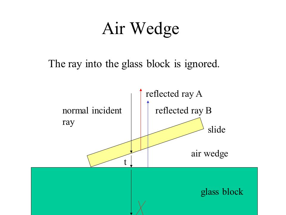 Air Wedge The ray into the glass block is ignored. reflected ray A