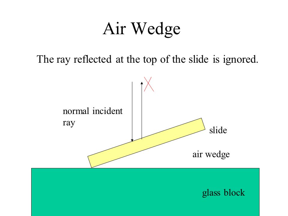 Air Wedge The ray reflected at the top of the slide is ignored.