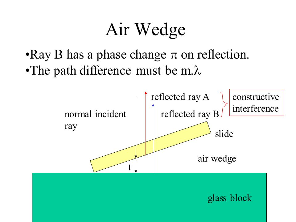 Air Wedge Ray B has a phase change  on reflection.