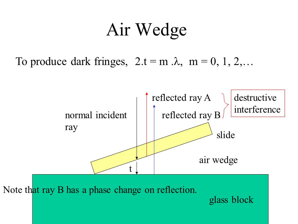 Air Wedge To produce dark fringes, 2.t = m ., m = 0, 1, 2,…
