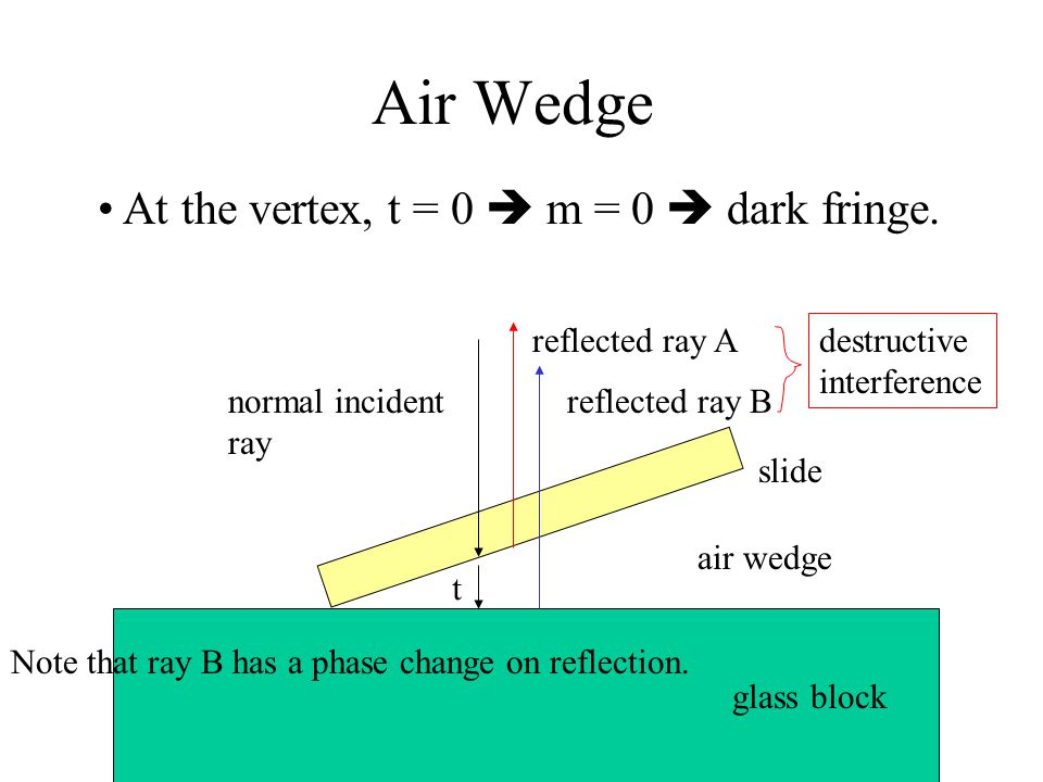Air Wedge At the vertex, t = 0  m = 0  dark fringe. reflected ray A