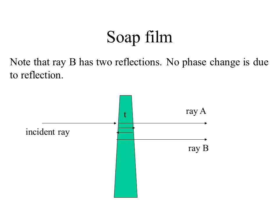 Soap film Note that ray B has two reflections. No phase change is due