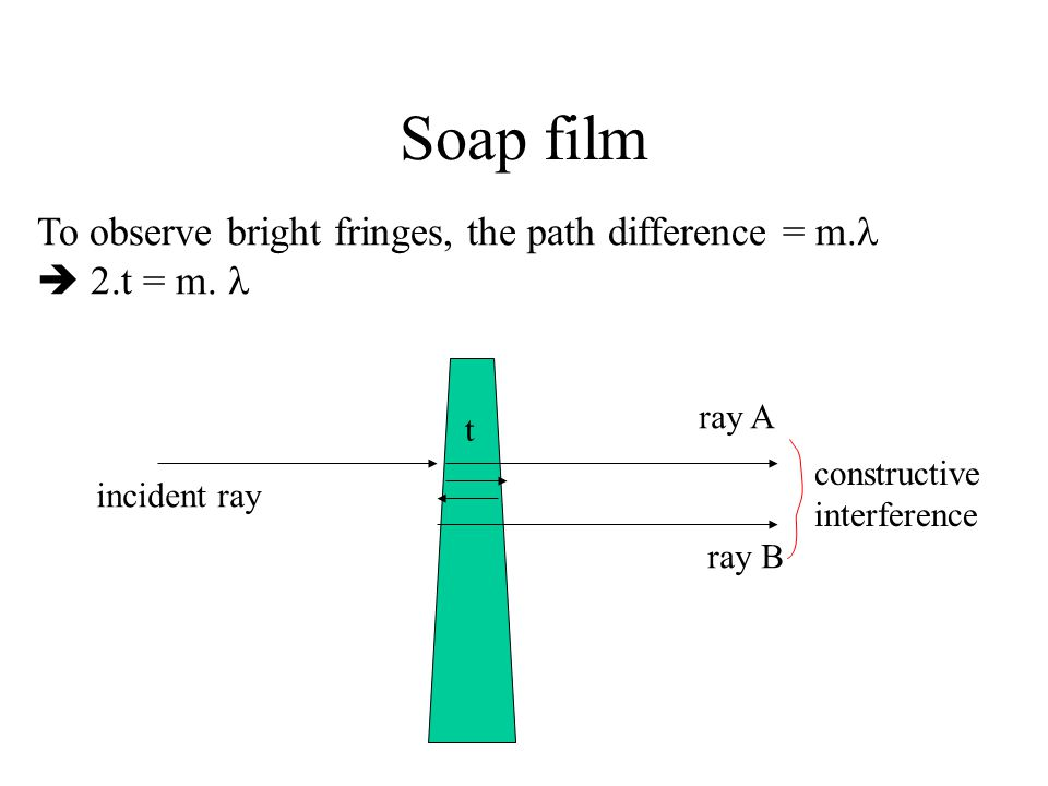 Soap film To observe bright fringes, the path difference = m.