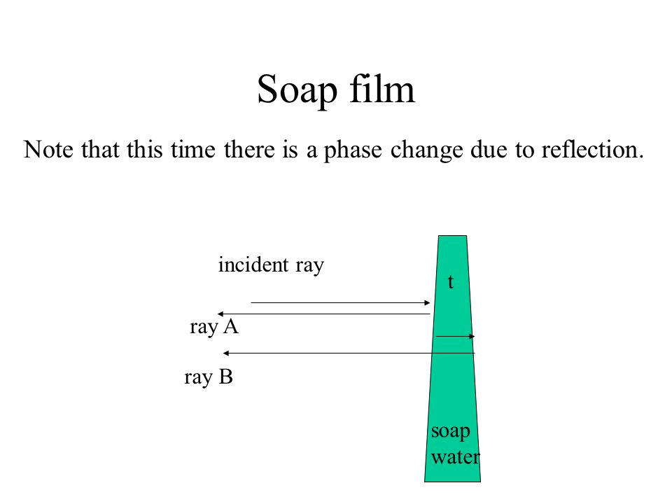 Soap film Note that this time there is a phase change due to reflection. ray A. ray B. incident ray.